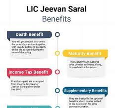 Lic Loyalty Addition Chart Lic Jeevan Saral Plan 165 Compare Reviews Features