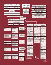 Cia Organizational Chart File Cia Org Chart 2004 Apr Jpg Wikipedia