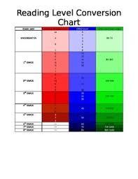 Raz Correlation Chart Raz Kids Com Reading Levels Kids