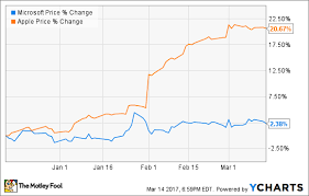Battle Of Dividends Apple Inc Vs Microsoft The Motley Fool