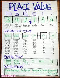 Expanded Form Chart Expanded Form Vs Expanded Notation Anchor Chart Seven