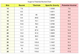 1 Sugar To Potential Alcohol Wine Brix Chart Brix To Plato