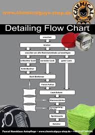 Chemical Guys Detailing Flow Chart Chemical Guys Detailing Flow Chart