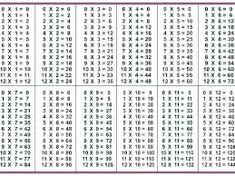 78 Circumstantial Free Printable Multiplication Times Table