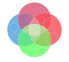 four circle venn diagram circles venn diagram