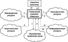 Дипломная работа Автоматизированная система управления санаторным  Рис 1 1 1 Системное представление санаторного