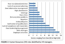 human resources risk management governing people risks for figure 2 human resources