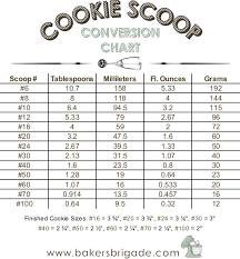 Gram Size Chart Cookie Scoop Size Chart Calculate Tablespoons Ounces