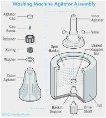 tag washing machine parts diagram best of washer motor wiring tag washing machine parts diagram great diagram amana top load washer parts diagram get of