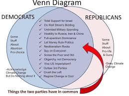 French And Russian Revolution Venn Diagram Shawna Burley