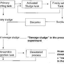 Flow Chart Of The Sewage Treatment And Sludges Used In This