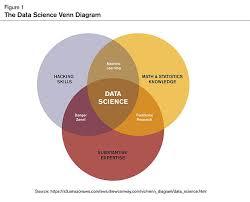Data Science Venn Diagram The Data Science Venn Diagram Actuarial Pinterest Data Science