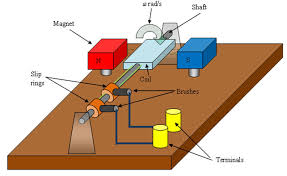 simple electric generator. Simple Electric Generator E