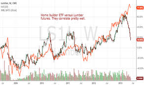 Lumber Futures Chart Homebuilder Etf And Lumber Futures Have Correlated Well For