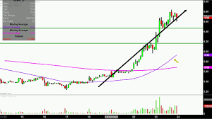Geron Corporation Gern Stock Chart Technical Analysis For 05 23 18
