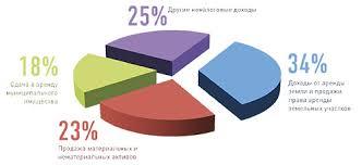 Неналоговые поступления в бюджет курсовая загрузить Неналоговые поступления в бюджет курсовая файлом