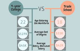 workforce under construction comparing degrees year college v collegevtrade crop