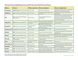 Cdc Vaccine Chart 2016 Immunization Schedule Silver Lake Pediatrics Pediatrics