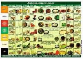 Uric Acid Food Chart Pin On Uric Acid