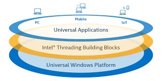 Windows Flatform Using Intel Threading Building Blocks In Universal Windows