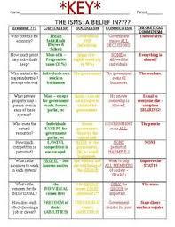 Capitalism Socialism Communism Chart Isms Capitalism Socialism Communism Graphic Organizer