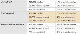 usdot fwha icy road fatality statistics