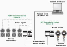using modbus for process control and automation 1 library using modbus for process control and automation 1