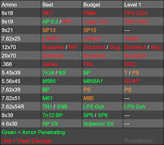 Escape From Tarkov Bullet Damage Chart My Version Of A Noob Friendly Ammo Chart Escapefromtarkov