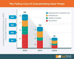 Energy Cost Chart 7 Falling Cost Of Concentration Solar Power Chart Courtesy