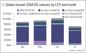 Cdx Chart Monthly Swaps Data Review Credit Volumes Peak In June