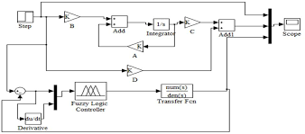 Lqr Controller Design In Simulink Figure 10 From Aircraft Yaw Control System Using Lqr And