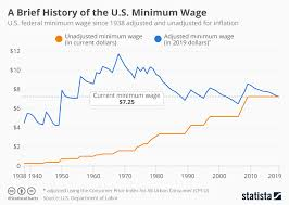 Chart A Brief History Of The U S Minimum Wage Statista