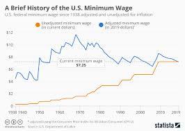 Minimum Wage Increase Chart Chart A Brief History Of The U S Minimum Wage Statista