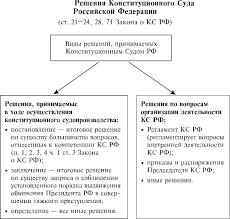 Основы конституционной законности и способы ее обеспечения Приложение Б