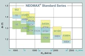 Nd Fe B Magnets Neomax Hitachi Metals