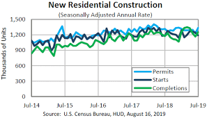 Housing Starts Chart Economy Housing Starts During July 2019