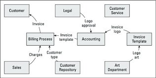 Service Department Flow Chart Prototypal Customer Care Process Flow Chart Customer