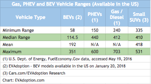 Electric Car Range Comparison Chart Statistics Of The Week Comparing Vehicle Ranges For Gas