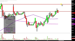 Aurora Cannabis Inc Acb Stock Chart Technical Analysis