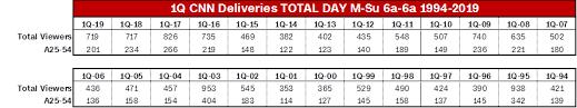 Cnn Tops Msnbc For 20th Straight Quarter In Key Demo