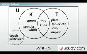 Venn Diagram Disjoint Venn Diagrams Subset Disjoint