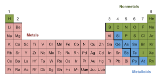 Periodic Table | CHEM 101