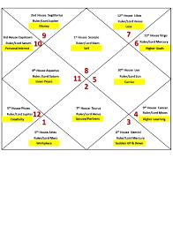 Scorpio Birth Chart 8 Scorpio Ascendant Horoscope Birth Chart Astrology Pdf