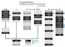 The White Sox Rebuild Depth Chart South Side Sox