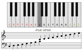 Piano Treble Clef Notes Chart 75 Symbolic Piano Note Chart Treble Clef