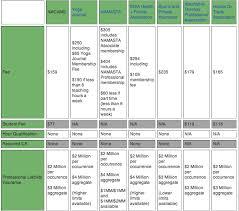 Yoga Mat Comparison Chart Yoga Teacher Are You Insured