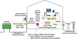 wiring diagram for whole house surge protector wiring whole house surge protection nh just call heritage on wiring diagram for whole house surge protector