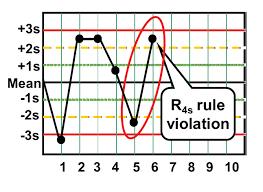understanding statistical quality control sqc Понятие  r4s относится к правилу управления в котором отбраковка происходит когда 1 контрольное измерение превышает среднюю 2s а другое выходит за пределы 2s