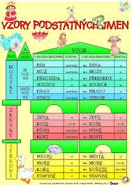 Tabulka Vzory Podstatných Jmen Skloňování Rod Mužský A4