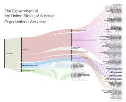 Smart Organizational Chart Us Government Organizational Chart Smart Hive